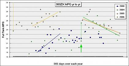 Click image for larger version  Name:300ZX MPG Chart75.jpg Views:156 Size:38.4 KB ID:12