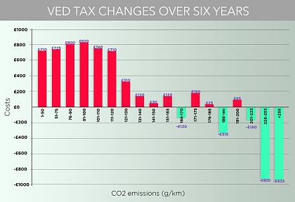 Click image for larger version  Name:VED_Tax_Change_Graph.jpg Views:85 Size:61.6 KB ID:2062