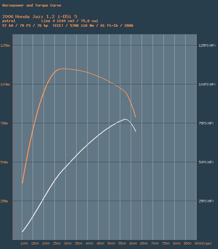 Click image for larger version  Name:Jazz Power Curve.jpg Views:11 Size:162.7 KB ID:2405