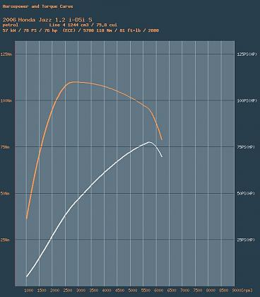 Click image for larger version  Name:Jazz Power Curve.jpg Views:85 Size:162.7 KB ID:2405