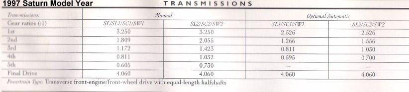 Click image for larger version  Name:1997_saturn_transmission.jpg Views:162 Size:29.7 KB ID:304