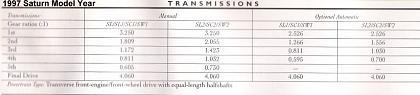 Click image for larger version  Name:1997_saturn_transmission.jpg Views:176 Size:29.7 KB ID:304
